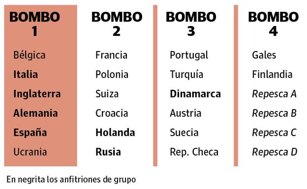 Así quedaron los grupos de la Eurocopa 2020