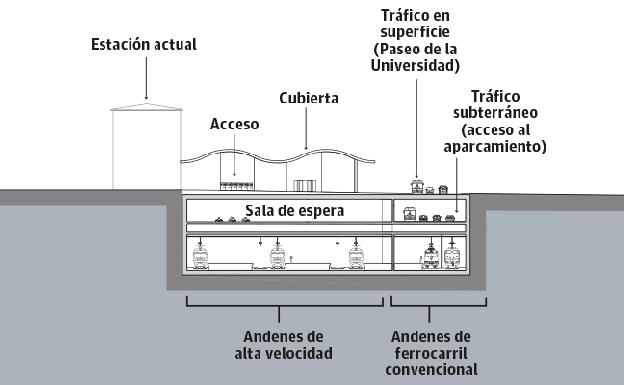 La propuesta del Gobierno vasco para el soterramiento del tren en Vitoria. /Gonzalo de las Heras